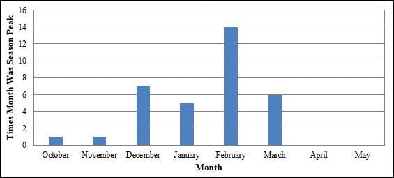 flu peak activity